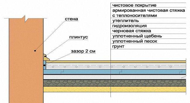 гидроизоляцию пола под стяжку схема