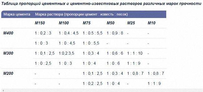 таблица пропорций для изготовление раствора