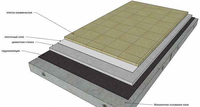 устройство гидроизоляция пола