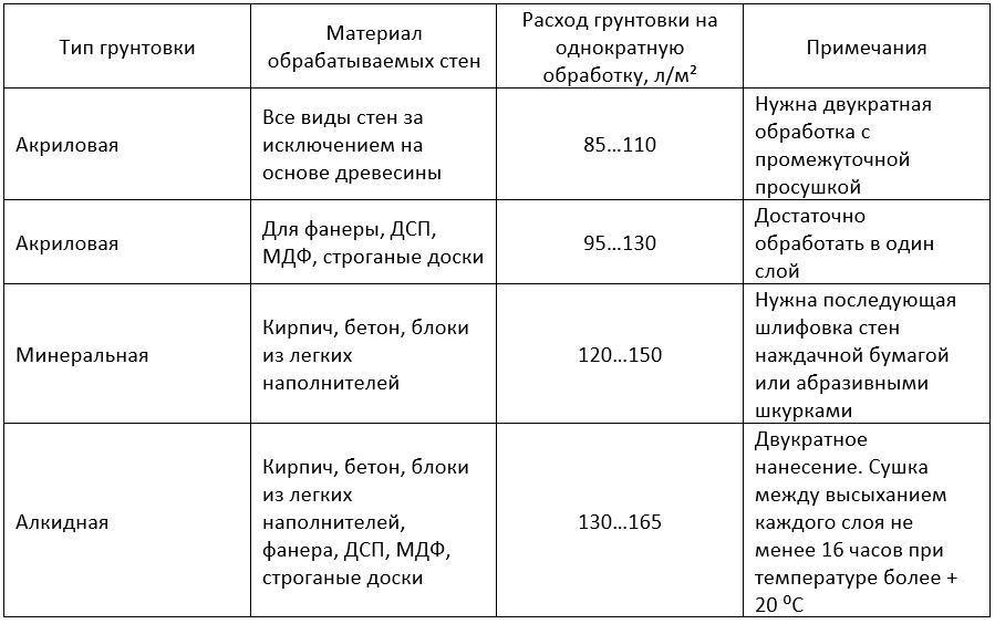 Таблица расхода грунтовочного состава
