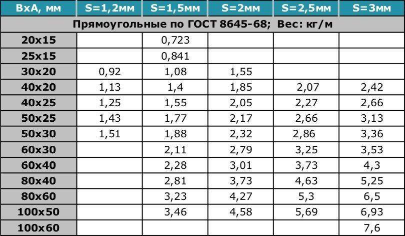 Вес профильной трубы таблица