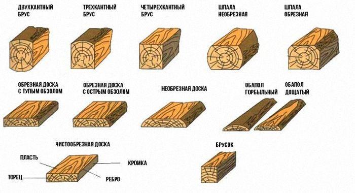 Пиломатериалы разновидности