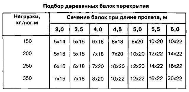 Таблица подбора деревянных балок перекрытия