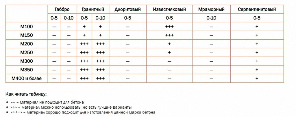 Таблица различных марок отсева