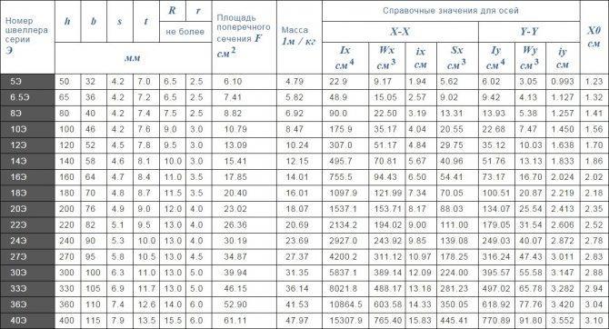 Таблица основных размеров швеллера