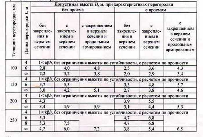 Таблица размером газобетонных блоков