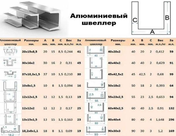 Таблица размеров швеллера из алюминия