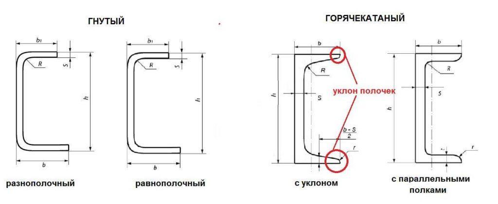 Виды и геометрические размеры швеллера
