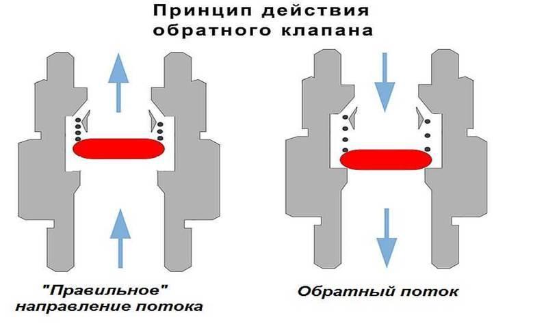 Принцип действия обратного клапана