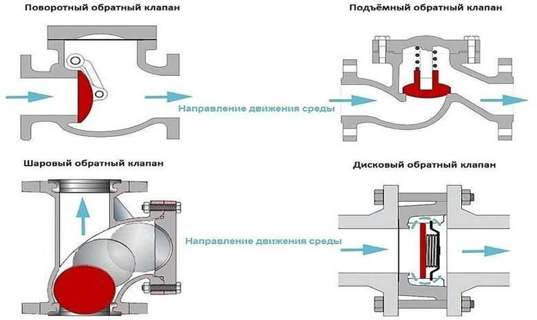 Схема конструкции обратного клапана