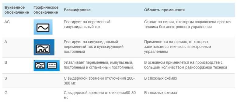 Таблица классов и область применения дифавтомата