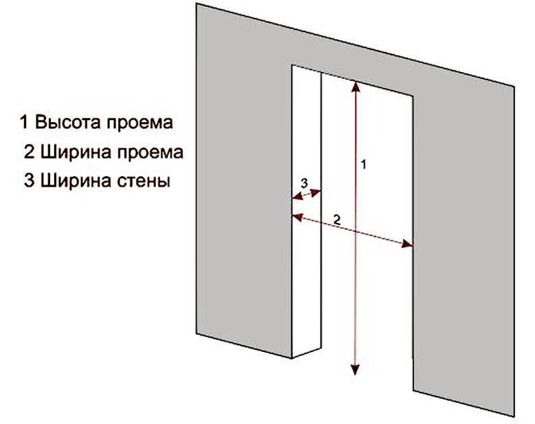 Схема замера дверного проема