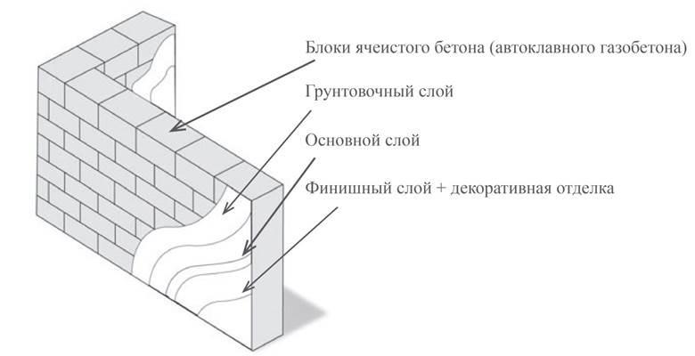 Схема отделки газобетона оштукатуриванием