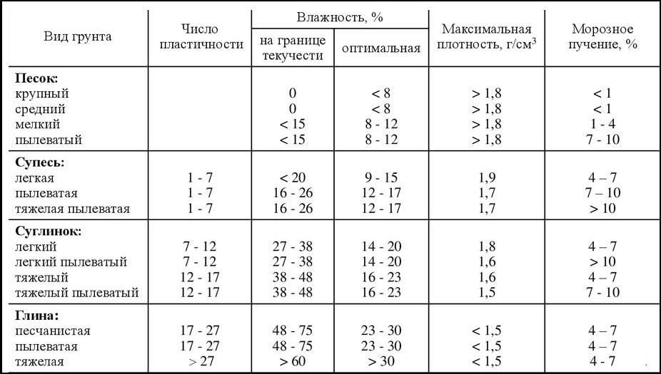 Таблица определения пучения